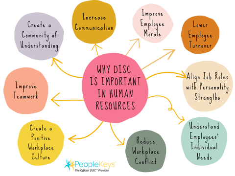 Infographic Why DISC is important in Human Resources
